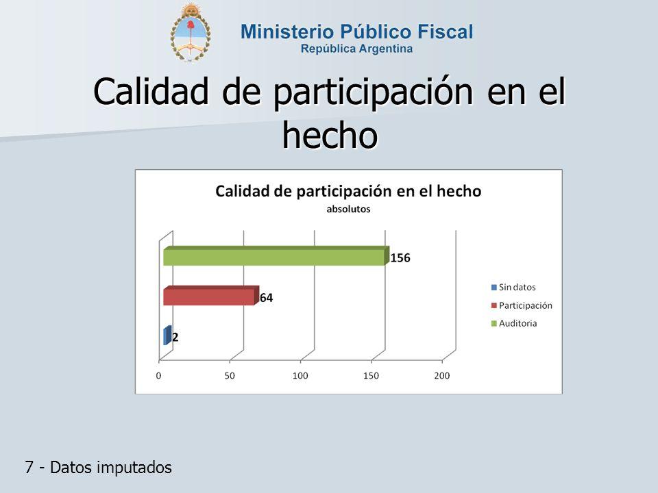 Calidad de participación en el hecho 7 - Datos imputados