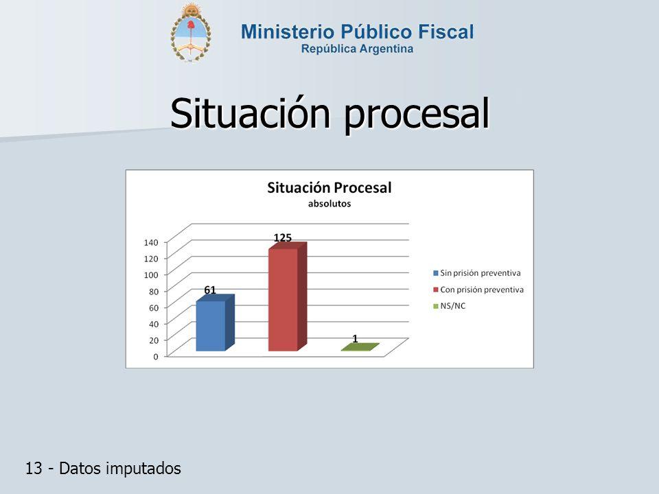 Situación procesal 13 - Datos imputados