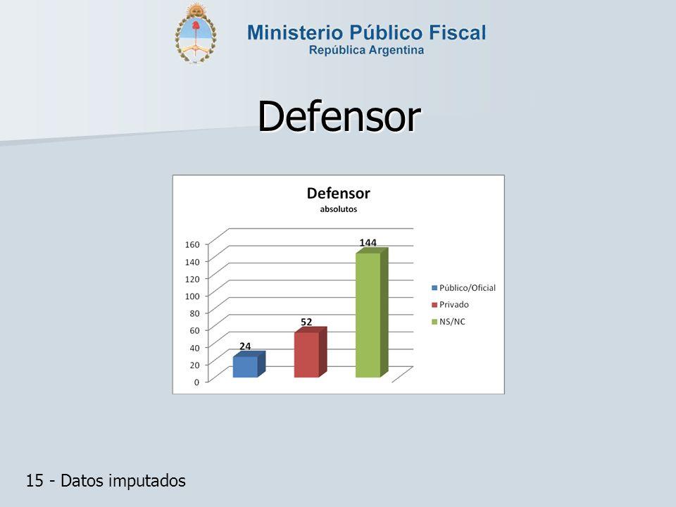 Defensor 15 - Datos imputados