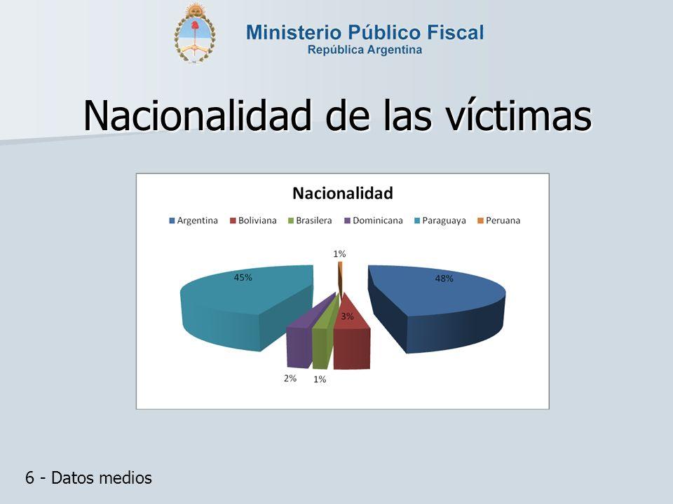 Nacionalidad de las víctimas 6 - Datos medios
