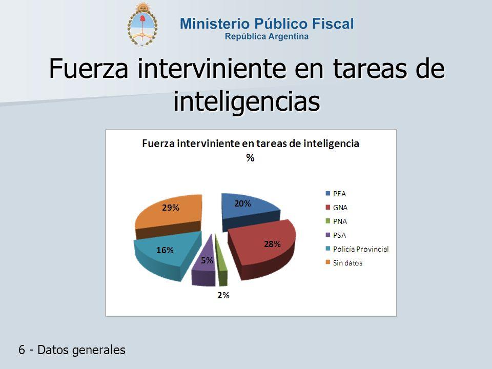 Fuerza interviniente en tareas de inteligencias 6 - Datos generales