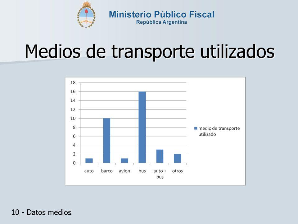 Medios de transporte utilizados 10 - Datos medios