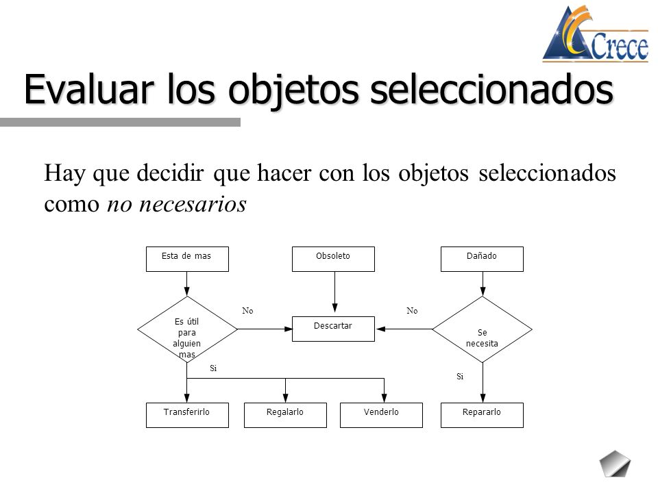 Evaluar los objetos seleccionados Hay que decidir que hacer con los objetos seleccionados como no necesarios TransferirloRegalarloVenderloRepararlo Es