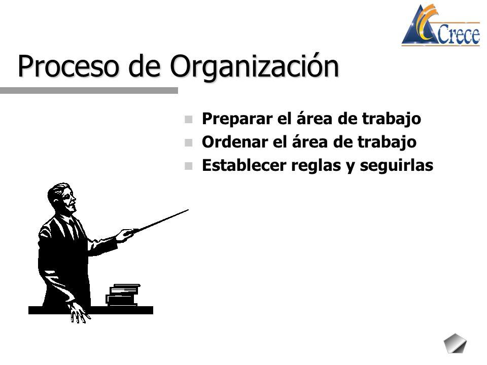 Proceso de Organización Preparar el área de trabajo Ordenar el área de trabajo Establecer reglas y seguirlas