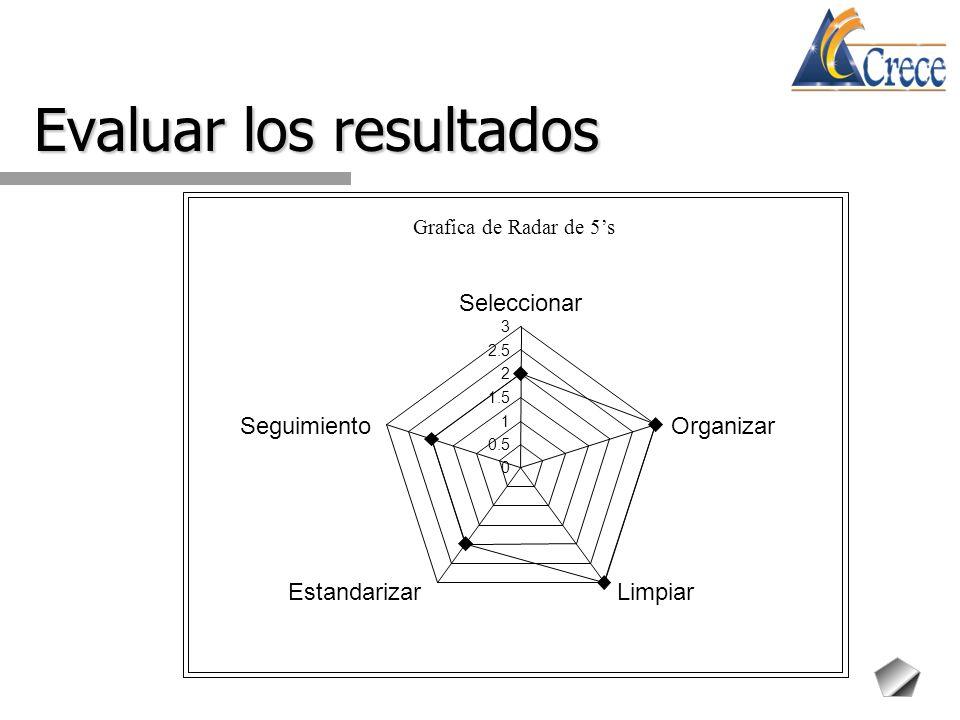 Evaluar los resultados Grafica de Radar de 5s 0 0.5 1 1.5 2 2.5 3 Seleccionar Organizar Limpiar Estandarizar Seguimiento