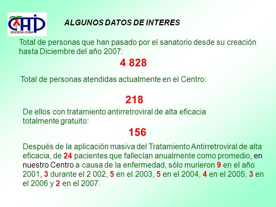 ALGUNOS DATOS DE INTERES Total de personas que han pasado por el sanatorio desde su creación hasta Diciembre del año 2007: 4 828 Total de personas ate