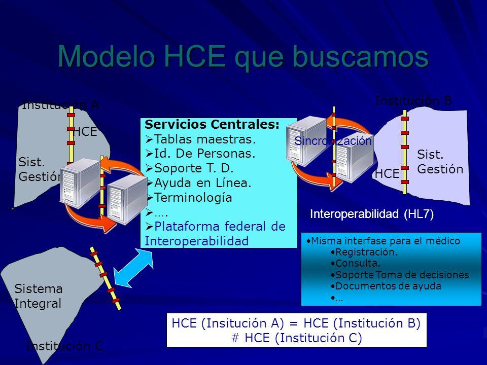 Modelo HCE que buscamos Institución A Institución B HCE Sist. Gestión Sist. Gestión Servicios Centrales: Tablas maestras. Id. De Personas. Soporte T.