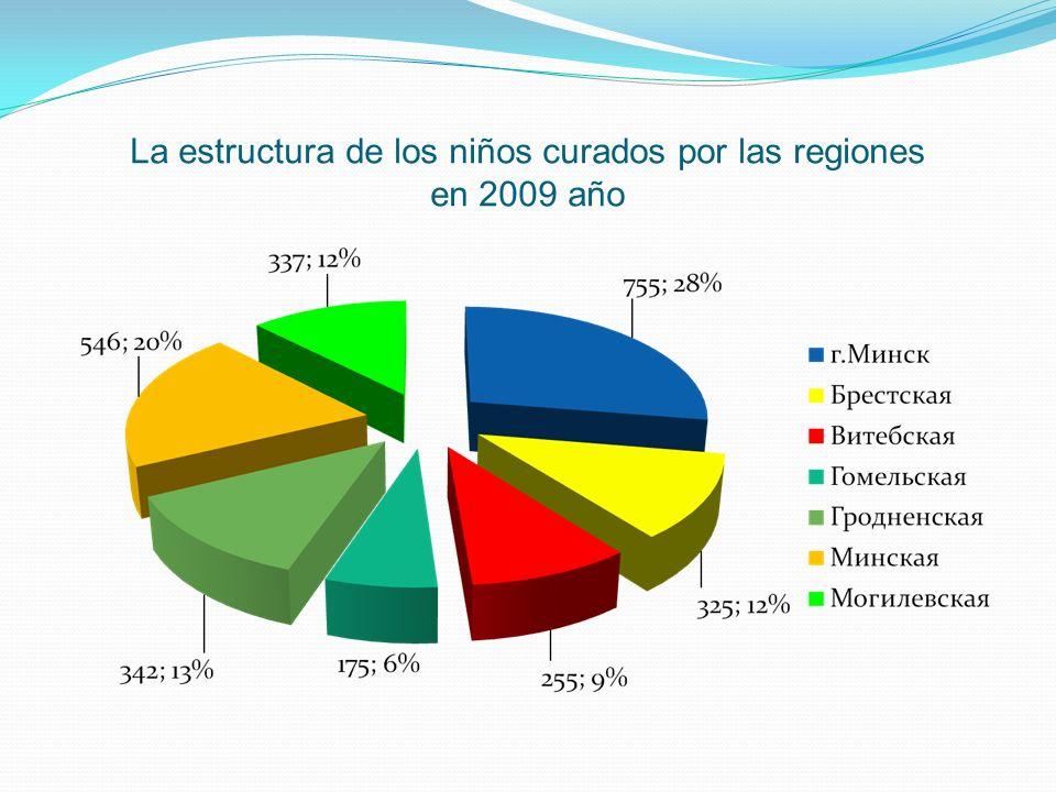 La estructura de los niños curados por las regiones en 2009 año