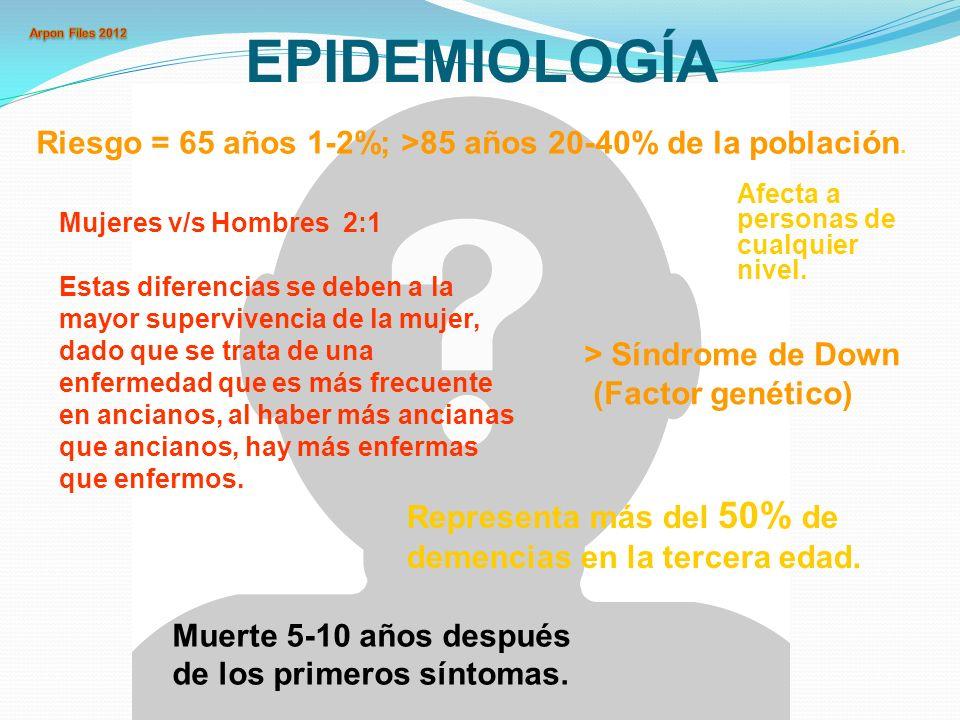 EPIDEMIOLOGÍA Representa más del 50% de demencias en la tercera edad. Riesgo = 65 años 1-2%; >85 años 20-40% de la población. Mujeres v/s Hombres 2:1