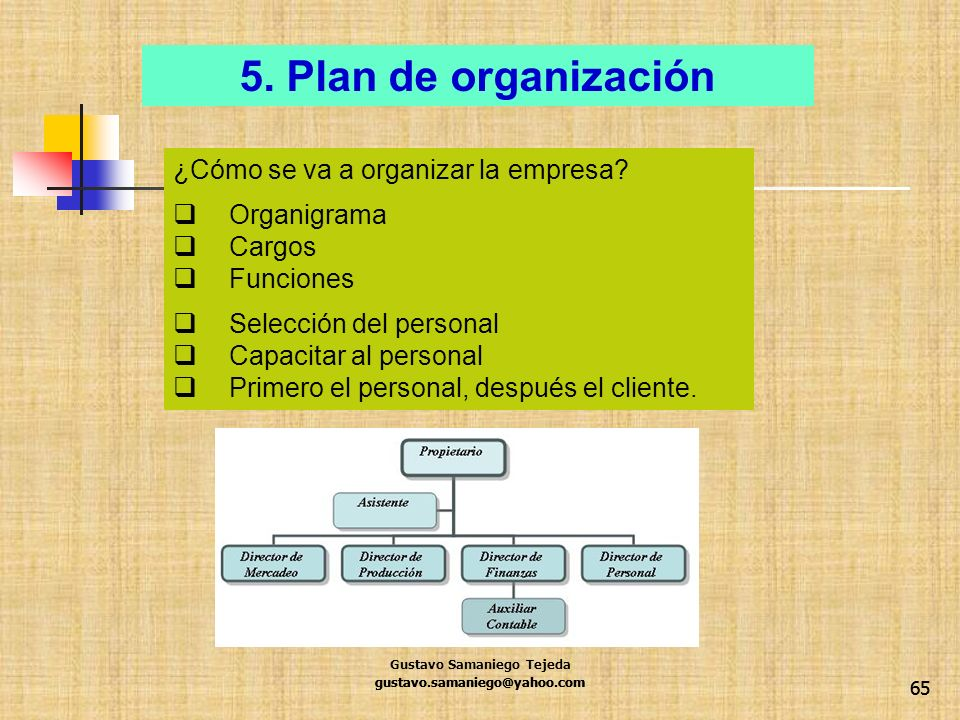 65 ¿Cómo se va a organizar la empresa? Organigrama Cargos Funciones Selección del personal Capacitar al personal Primero el personal, después el clien