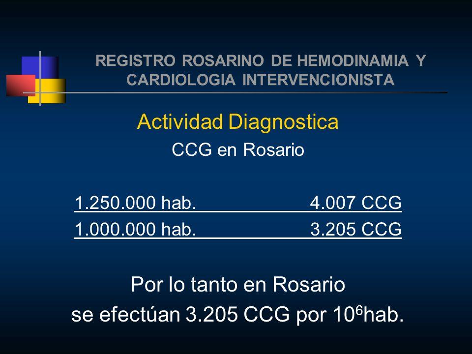 REGISTRO ROSARINO DE HEMODINAMIA Y CARDIOLOGIA INTERVENCIONISTA Actividad Diagnostica CCG en Rosario 1.250.000 hab.4.007 CCG 1.000.000 hab.3.205 CCG Por lo tanto en Rosario se efectúan 3.205 CCG por 10 6 hab.