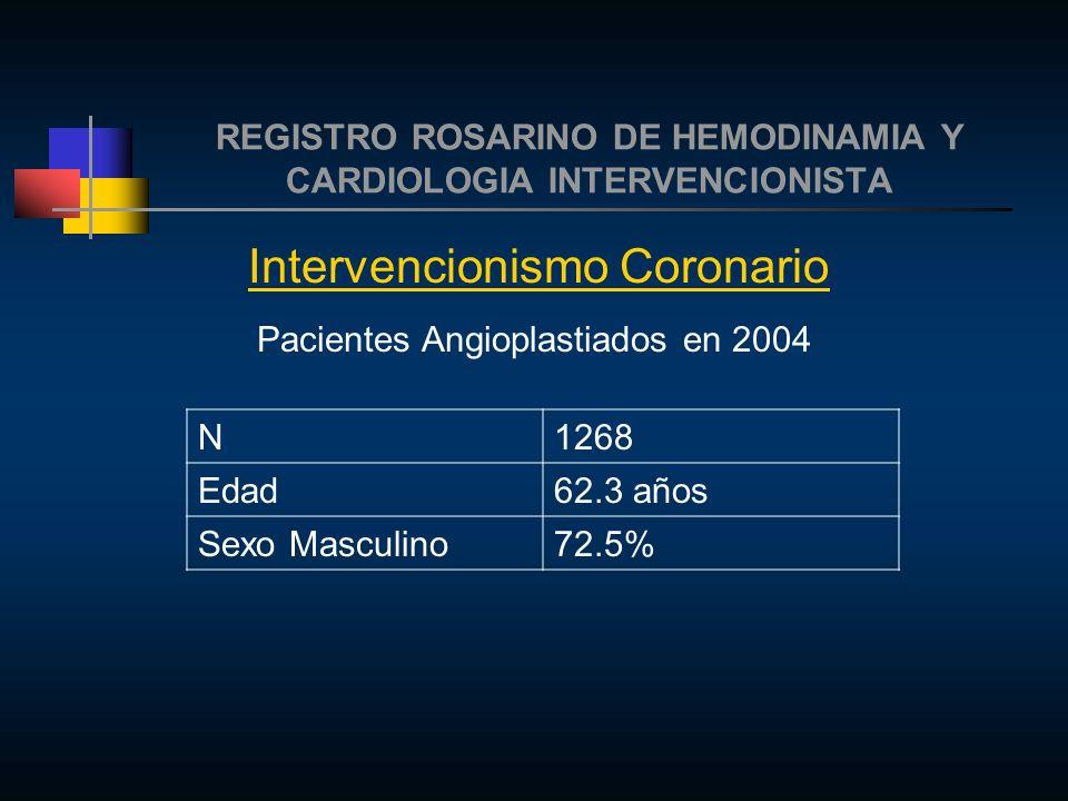 REGISTRO ROSARINO DE HEMODINAMIA Y CARDIOLOGIA INTERVENCIONISTA Intervencionismo Coronario Pacientes Angioplastiados en 2004 N1268 Edad62.3 años Sexo Masculino72.5%