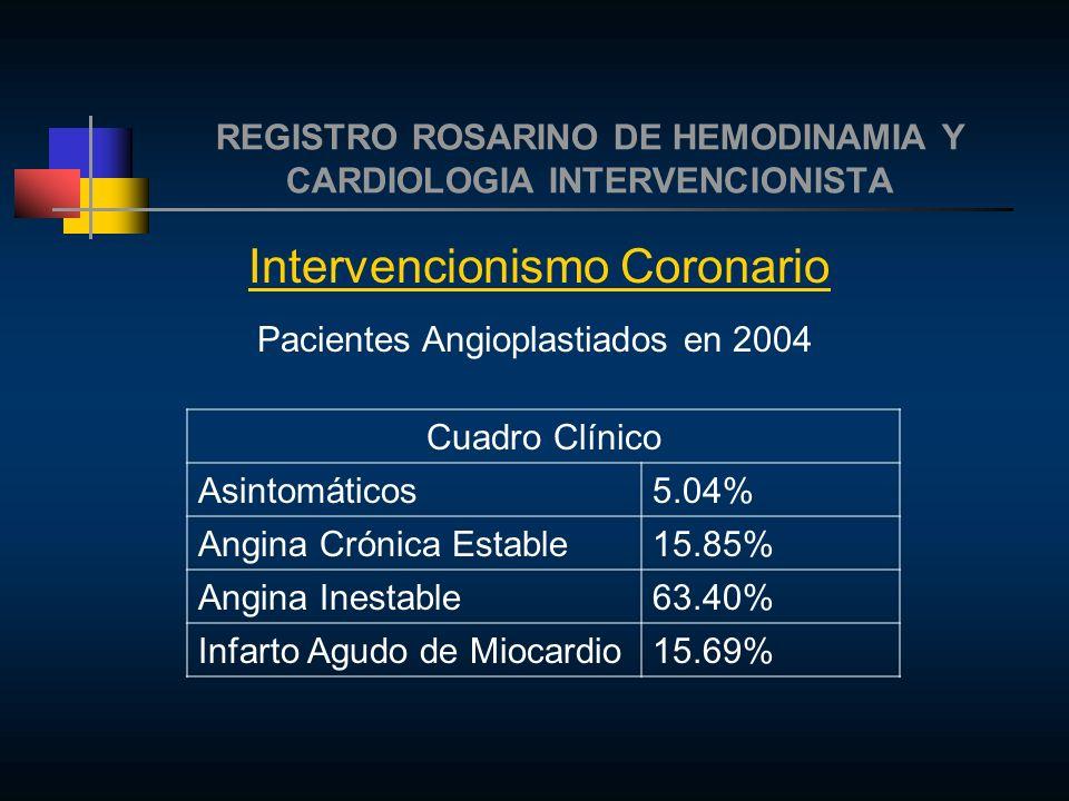 REGISTRO ROSARINO DE HEMODINAMIA Y CARDIOLOGIA INTERVENCIONISTA Intervencionismo Coronario Pacientes Angioplastiados en 2004 Cuadro Clínico Asintomáticos5.04% Angina Crónica Estable15.85% Angina Inestable63.40% Infarto Agudo de Miocardio15.69%