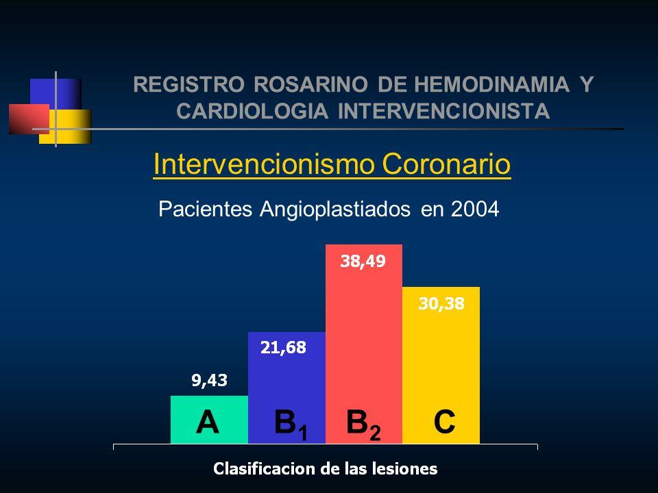 REGISTRO ROSARINO DE HEMODINAMIA Y CARDIOLOGIA INTERVENCIONISTA Intervencionismo Coronario Pacientes Angioplastiados en 2004 A B 1 B 2 C