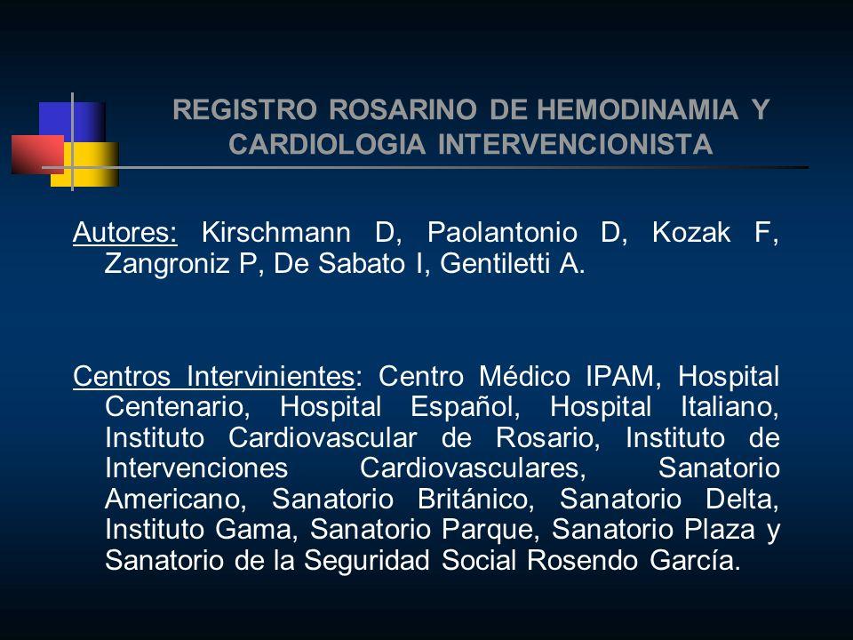 REGISTRO ROSARINO DE HEMODINAMIA Y CARDIOLOGIA INTERVENCIONISTA Intervencionismo Coronario 281% Angioplastias realizadas en Rosario