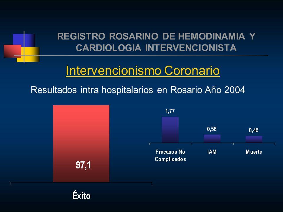 REGISTRO ROSARINO DE HEMODINAMIA Y CARDIOLOGIA INTERVENCIONISTA Intervencionismo Coronario Resultados intra hospitalarios en Rosario Año 2004