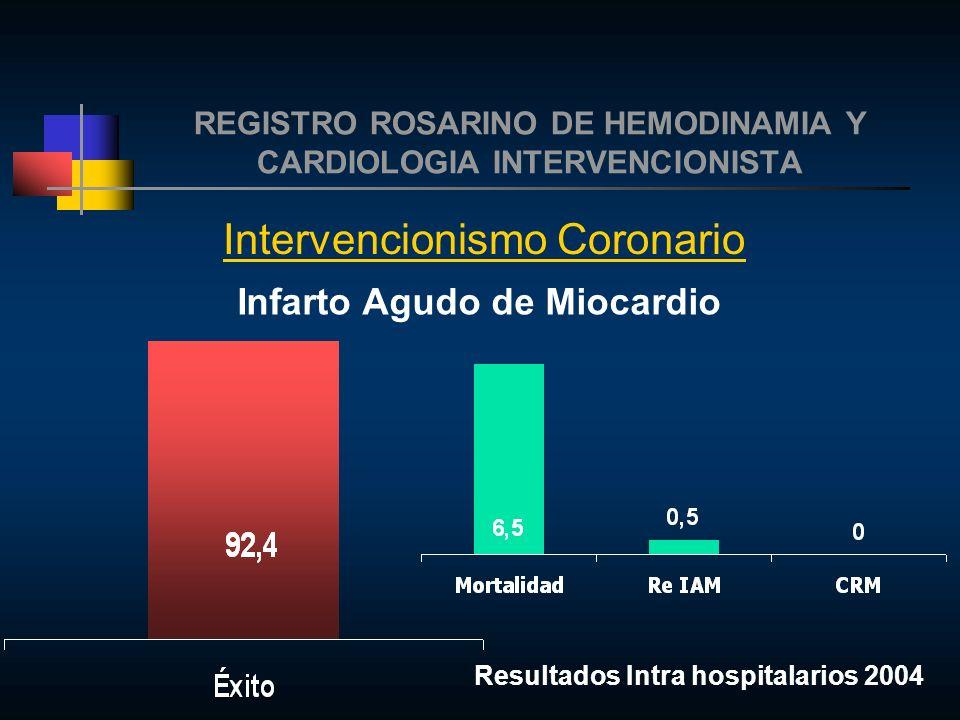 REGISTRO ROSARINO DE HEMODINAMIA Y CARDIOLOGIA INTERVENCIONISTA Intervencionismo Coronario Infarto Agudo de Miocardio Resultados Intra hospitalarios 2004