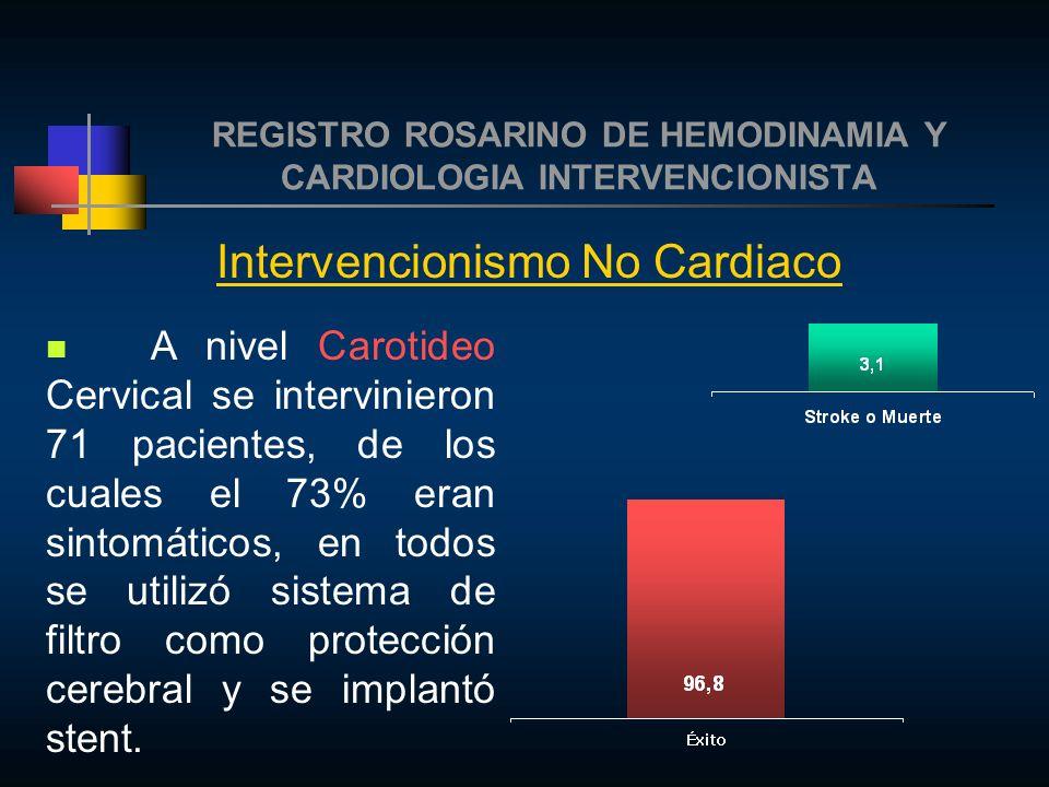 REGISTRO ROSARINO DE HEMODINAMIA Y CARDIOLOGIA INTERVENCIONISTA Intervencionismo No Cardiaco A nivel Carotideo Cervical se intervinieron 71 pacientes, de los cuales el 73% eran sintomáticos, en todos se utilizó sistema de filtro como protección cerebral y se implantó stent.