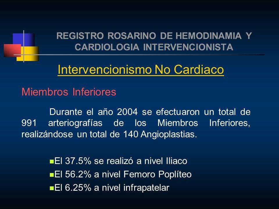 REGISTRO ROSARINO DE HEMODINAMIA Y CARDIOLOGIA INTERVENCIONISTA Intervencionismo No Cardiaco Miembros Inferiores Durante el año 2004 se efectuaron un total de 991 arteriografías de los Miembros Inferiores, realizándose un total de 140 Angioplastias.