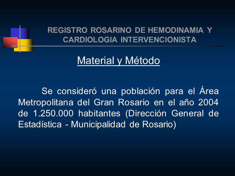 REGISTRO ROSARINO DE HEMODINAMIA Y CARDIOLOGIA INTERVENCIONISTA Resultados Participaron el 92.8% de los centros que estaban en actividad en la ciudad de Rosario durante el año 2004.