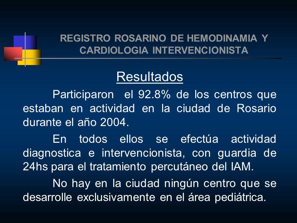 REGISTRO ROSARINO DE HEMODINAMIA Y CARDIOLOGIA INTERVENCIONISTA Conclusiones Se logro una alta participación de los centros de la ciudad para llevar a cabo con éxito la confección y presentación del Registro Rosarino de Hemodinamia y Cardiología Intervencionista.