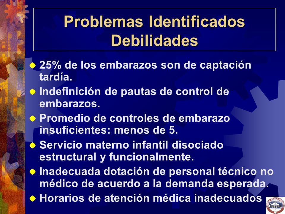 Problemas Identificados Debilidades 25% de los embarazos son de captación tardía. Indefinición de pautas de control de embarazos. Promedio de controle