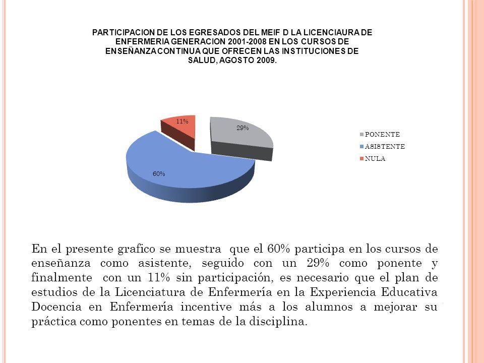 En el presente grafico se muestra que el 60% participa en los cursos de enseñanza como asistente, seguido con un 29% como ponente y finalmente con un