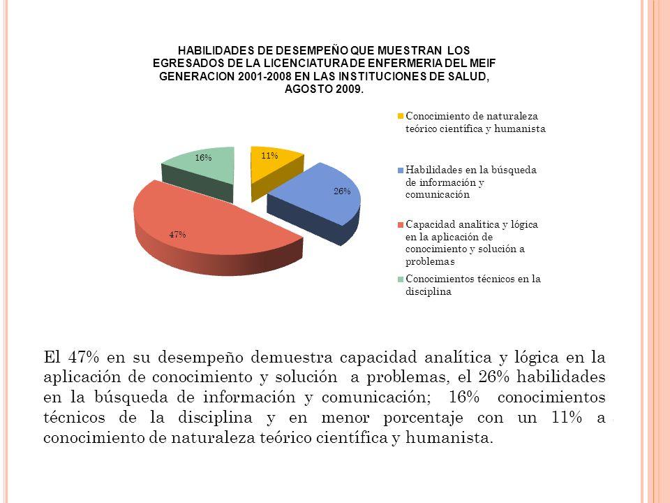 El 47% en su desempeño demuestra capacidad analítica y lógica en la aplicación de conocimiento y solución a problemas, el 26% habilidades en la búsque