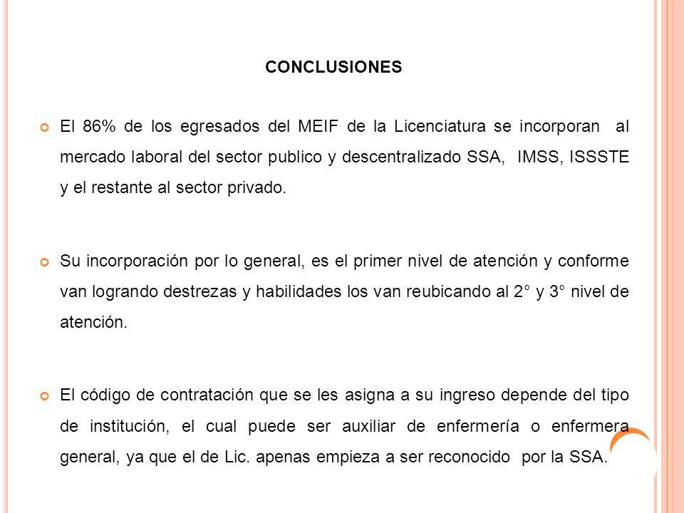 CONCLUSIONES El 86% de los egresados del MEIF de la Licenciatura se incorporan al mercado laboral del sector publico y descentralizado SSA, IMSS, ISSS