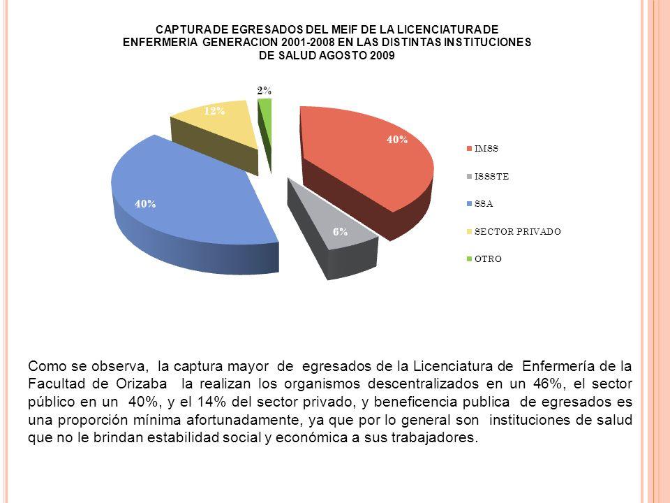 Como se observa, la captura mayor de egresados de la Licenciatura de Enfermería de la Facultad de Orizaba la realizan los organismos descentralizados