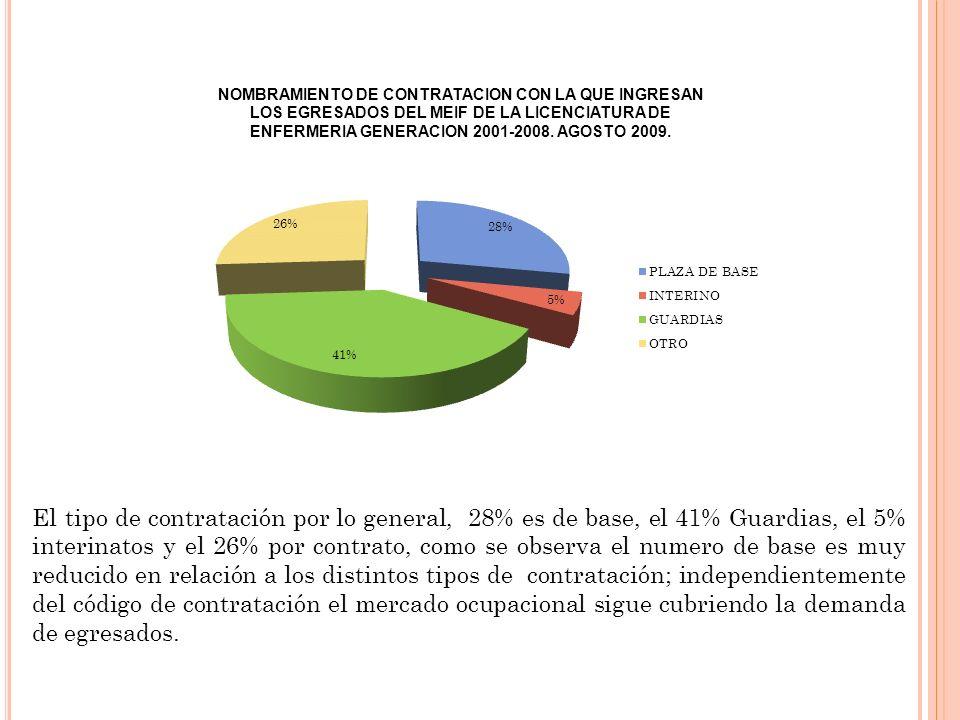 El tipo de contratación por lo general, 28% es de base, el 41% Guardias, el 5% interinatos y el 26% por contrato, como se observa el numero de base es