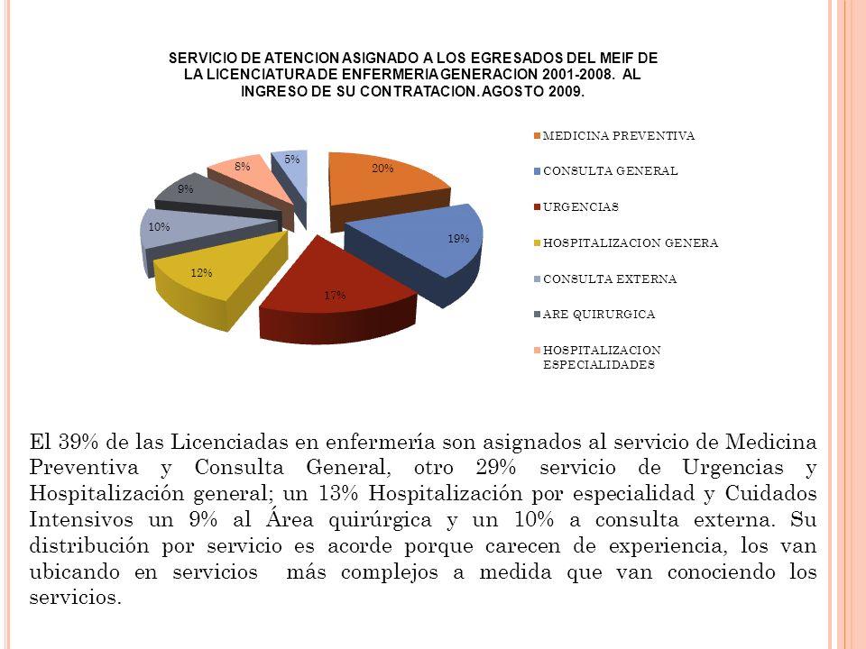 El 39% de las Licenciadas en enfermería son asignados al servicio de Medicina Preventiva y Consulta General, otro 29% servicio de Urgencias y Hospital