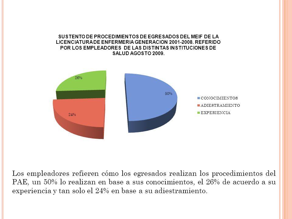 Los empleadores refieren cómo los egresados realizan los procedimientos del PAE, un 50% lo realizan en base a sus conocimientos, el 26% de acuerdo a s