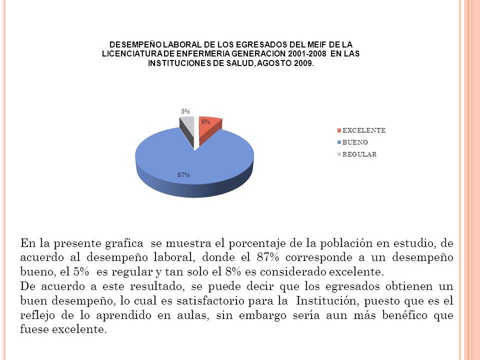 En la presente grafica se muestra el porcentaje de la población en estudio, de acuerdo al desempeño laboral, donde el 87% corresponde a un desempeño b