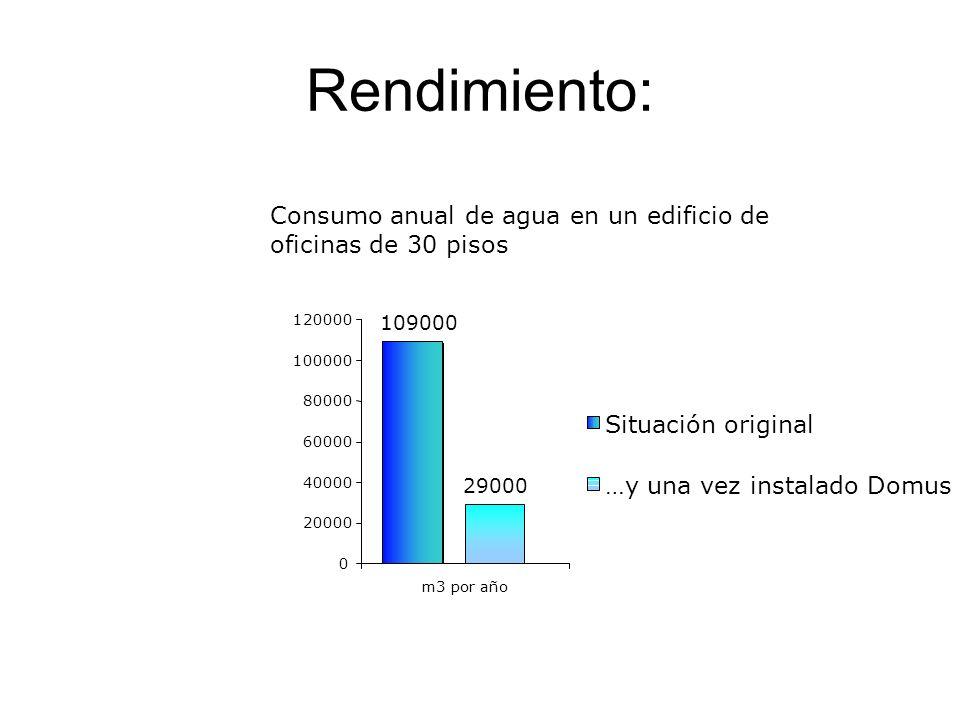 Rendimiento: Consumo anual de agua en un edificio de oficinas de 30 pisos 109000 29000 0 20000 40000 60000 80000 100000 120000 m3 por año Situación original …y una vez instalado Domus