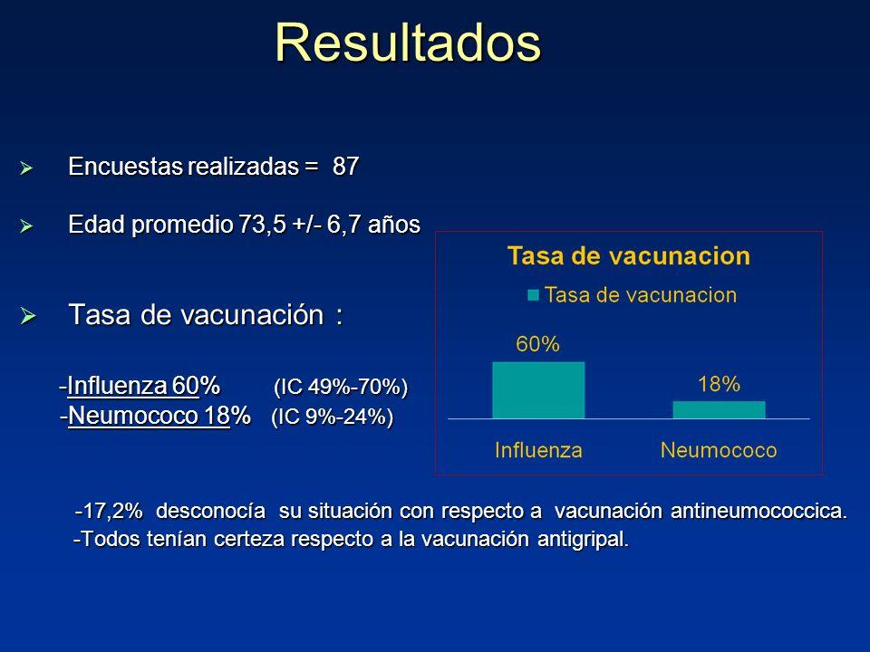 Resultados Encuestas realizadas = 87 Encuestas realizadas = 87 Edad promedio 73,5 +/- 6,7 años Edad promedio 73,5 +/- 6,7 años Tasa de vacunación : Tasa de vacunación : -Influenza 60% (IC 49%-70%) -Influenza 60% (IC 49%-70%) -Neumococo 18% (IC 9%-24%) -Neumococo 18% (IC 9%-24%) -17,2% desconocía su situación con respecto a vacunación antineumococcica.