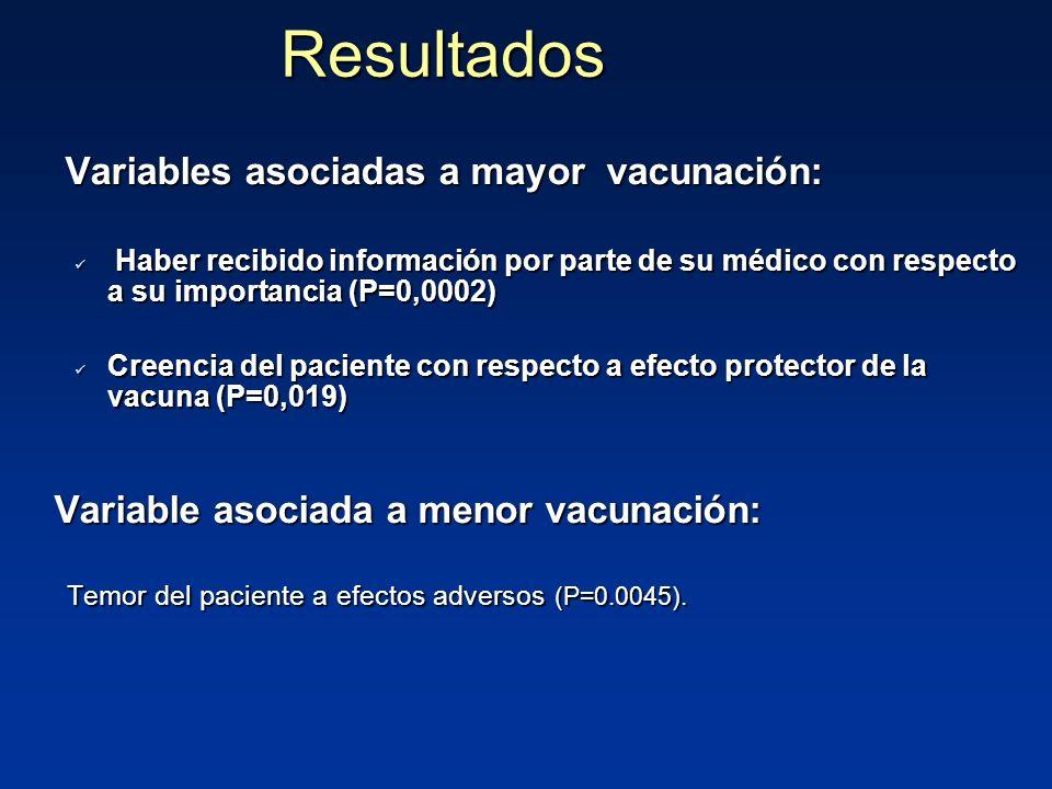 Variables asociadas a mayor vacunación: Variables asociadas a mayor vacunación: Haber recibido información por parte de su médico con respecto a su importancia (P=0,0002) Haber recibido información por parte de su médico con respecto a su importancia (P=0,0002) Creencia del paciente con respecto a efecto protector de la vacuna (P=0,019) Creencia del paciente con respecto a efecto protector de la vacuna (P=0,019) Variable asociada a menor vacunación: Variable asociada a menor vacunación: Temor del paciente a efectos adversos (P=0.0045).