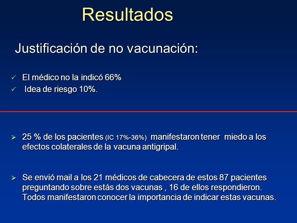 Justificación de no vacunación: Justificación de no vacunación: El médico no la indicó 66% El médico no la indicó 66% Idea de riesgo 10%. Idea de ries