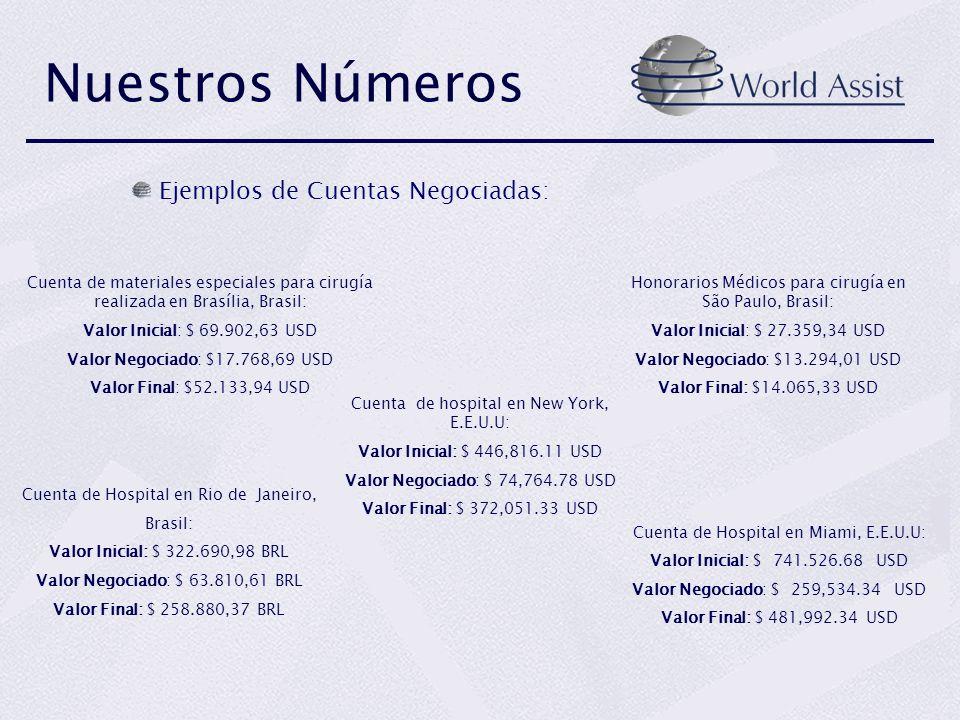 Ejemplos de Cuentas Negociadas: Cuenta de Hospital en Rio de Janeiro, Brasil: Valor Inicial: $ 322.690,98 BRL Valor Negociado: $ 63.810,61 BRL Valor F
