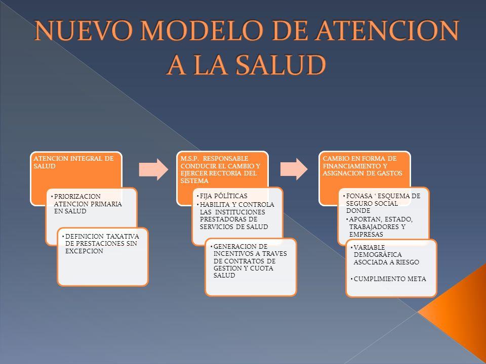ATENCION INTEGRAL DE SALUD PRIORIZACION ATENCION PRIMARIA EN SALUD M.S.P. RESPONSABLE CONDUCIR EL CAMBIO Y EJERCER RECTORIA DEL SISTEMA FIJA PÓLÍTICAS