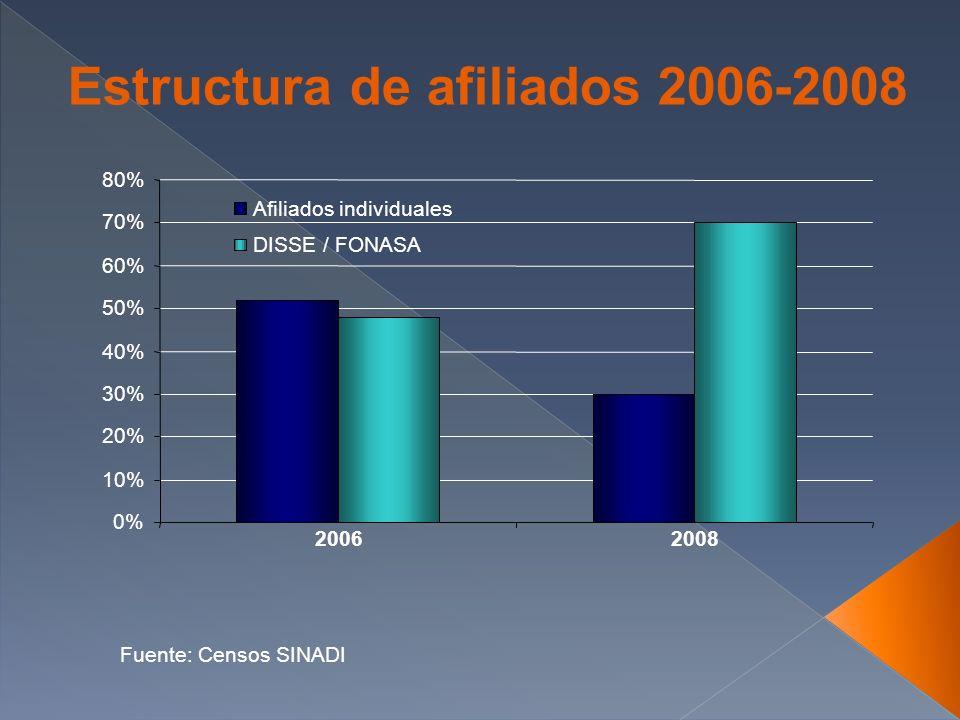 Estructura de afiliados 2006-2008 0% 10% 20% 30% 40% 50% 60% 70% 80% 20062008 Afiliados individuales DISSE / FONASA Fuente: Censos SINADI
