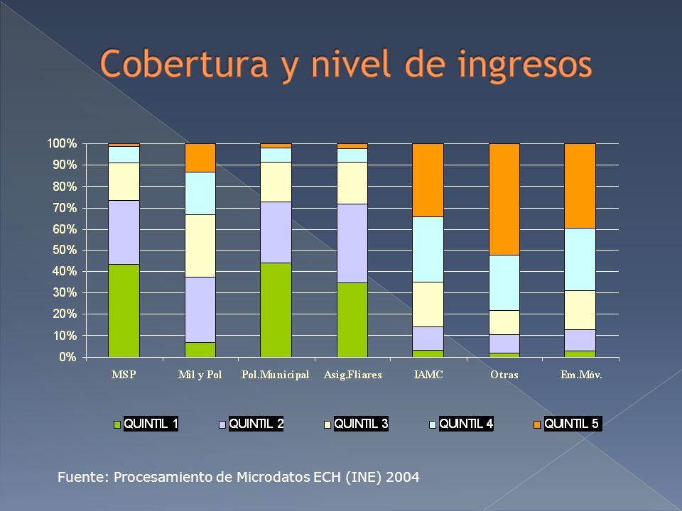 Fuente: Procesamiento de Microdatos ECH (INE) 2004