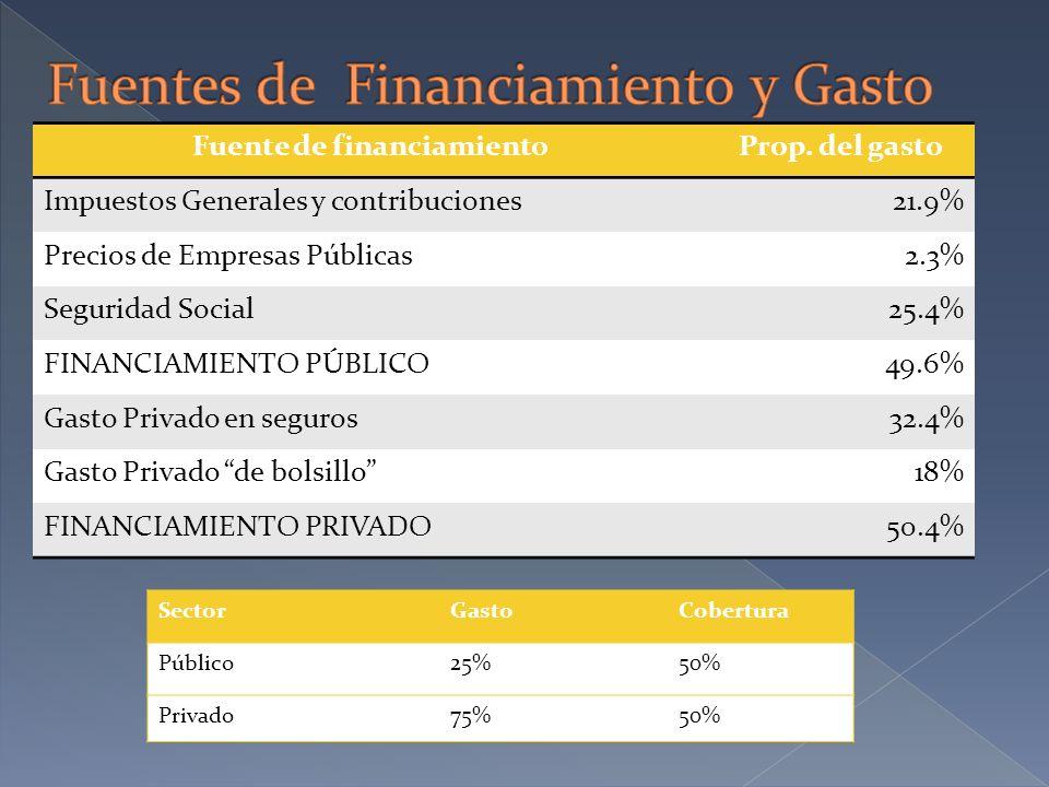 Fuente de financiamientoProp. del gasto Impuestos Generales y contribuciones21.9% Precios de Empresas Públicas2.3% Seguridad Social25.4% FINANCIAMIENT