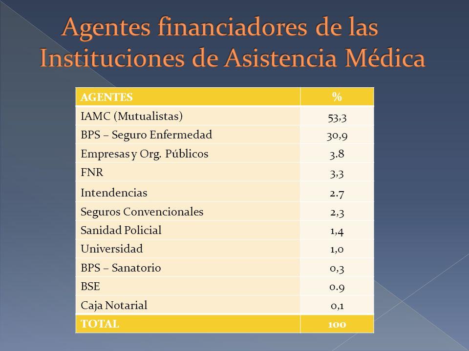 AGENTES% IAMC (Mutualistas)53,3 BPS – Seguro Enfermedad30,9 Empresas y Org. Públicos3.8 FNR3,3 Intendencias2.7 Seguros Convencionales2,3 Sanidad Polic