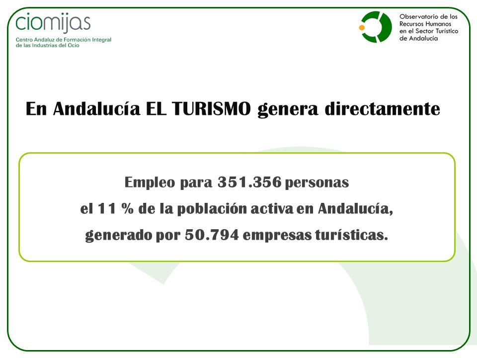 Empleo para 351.356 personas el 11 % de la población activa en Andalucía, generado por 50.794 empresas turísticas. En Andalucía EL TURISMO genera dire