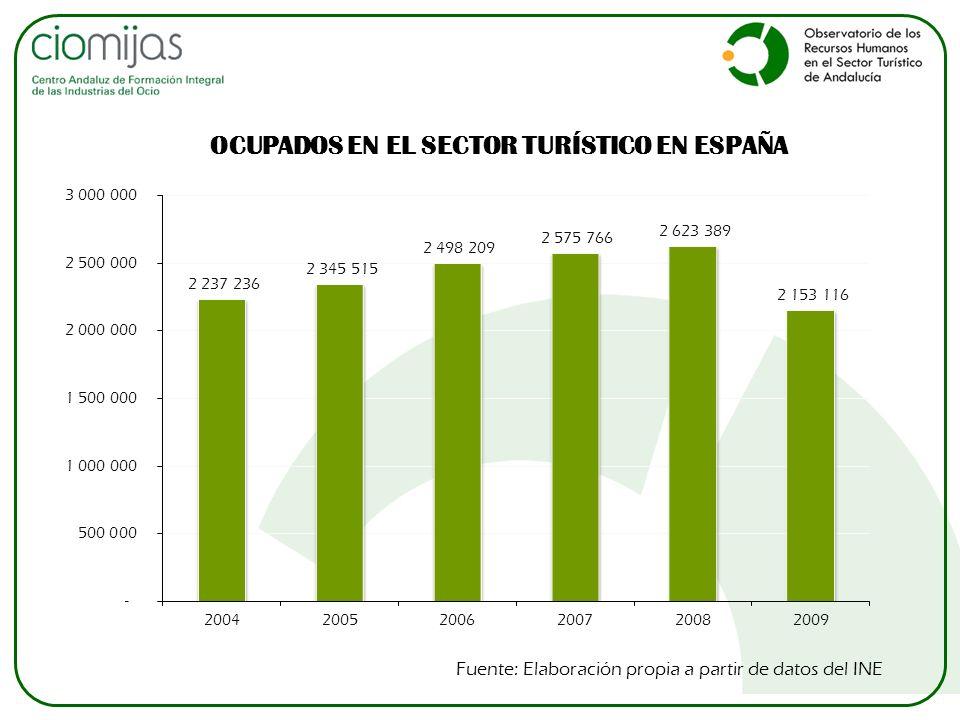 OCUPADOS EN EL SECTOR TURÍSTICO EN ESPAÑA Fuente: Elaboración propia a partir de datos del INE