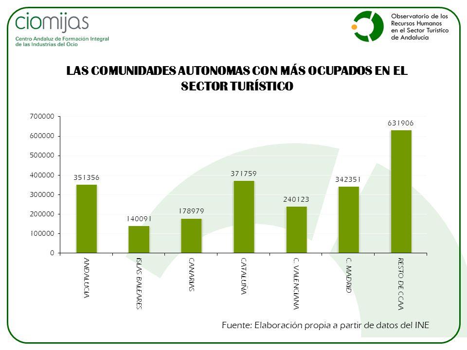 LAS COMUNIDADES AUTONOMAS CON MÁS OCUPADOS EN EL SECTOR TURÍSTICO