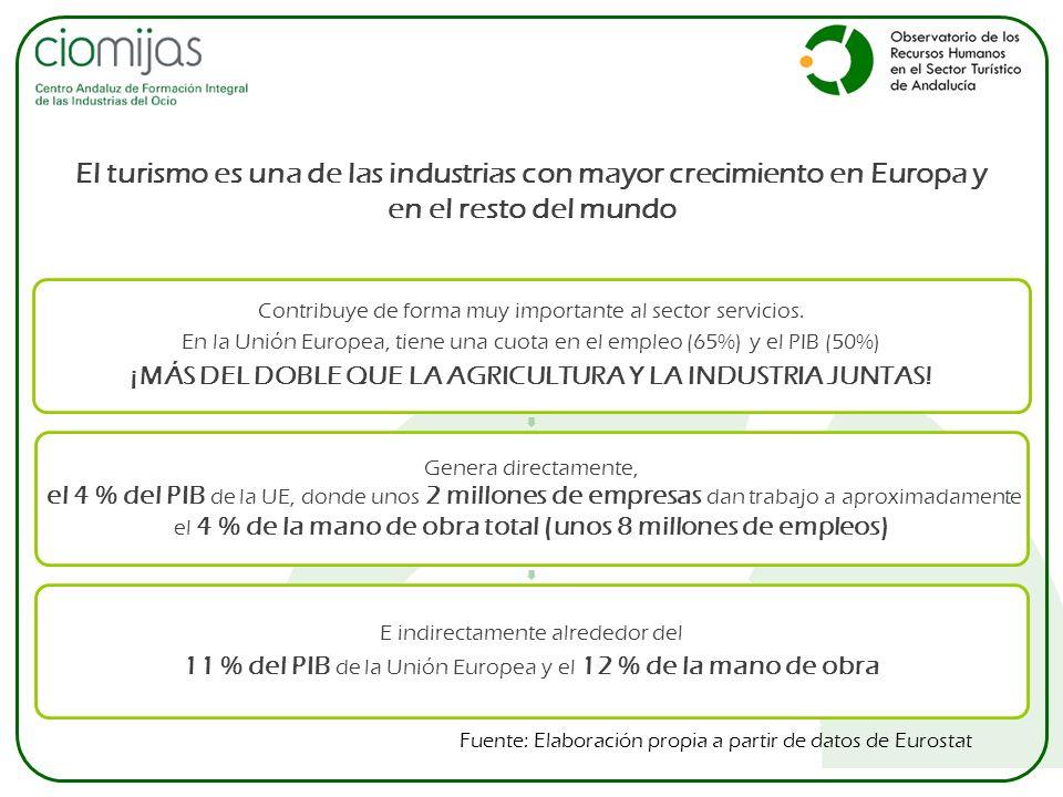 Contribuye de forma muy importante al sector servicios. En la Unión Europea, tiene una cuota en el empleo (65%) y el PIB (50%) ¡MÁS DEL DOBLE QUE LA A