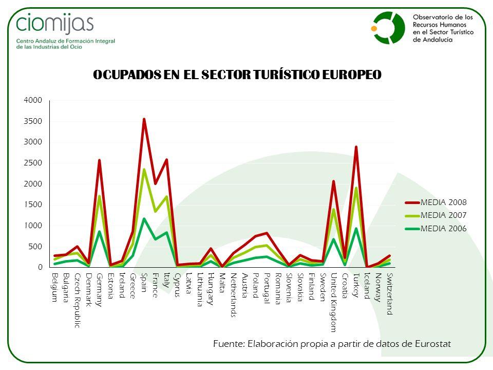 OCUPADOS EN EL SECTOR TURÍSTICO EUROPEO Fuente: Elaboración propia a partir de datos de Eurostat