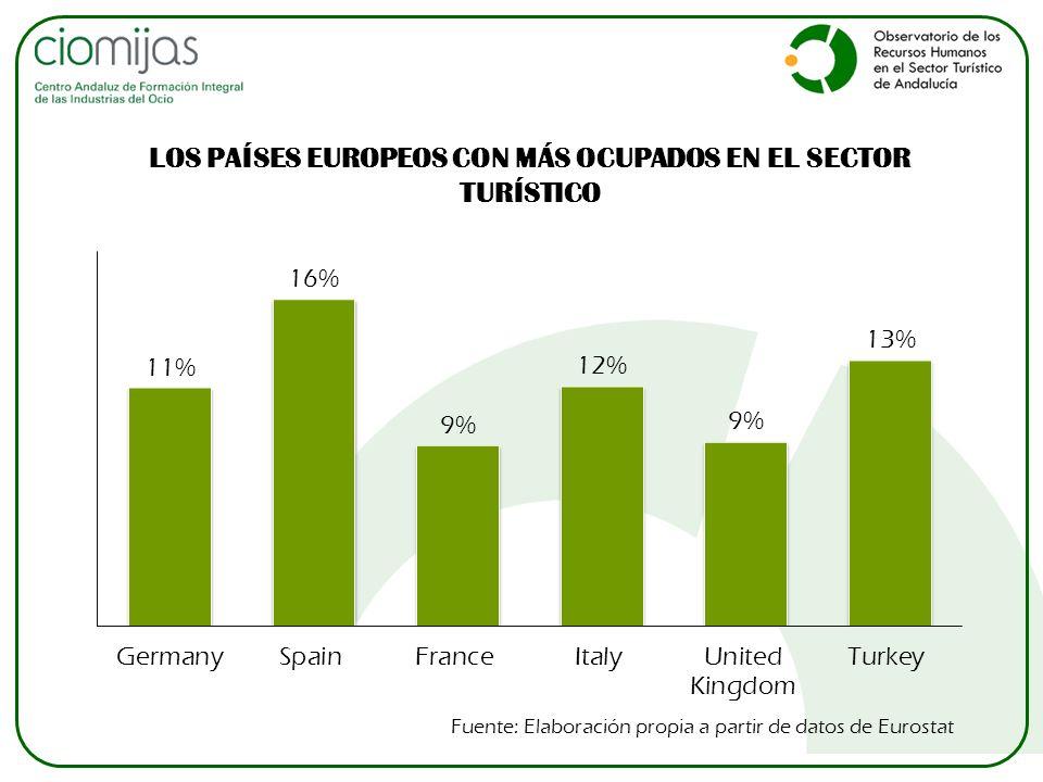 LOS PAÍSES EUROPEOS CON MÁS OCUPADOS EN EL SECTOR TURÍSTICO Fuente: Elaboración propia a partir de datos de Eurostat